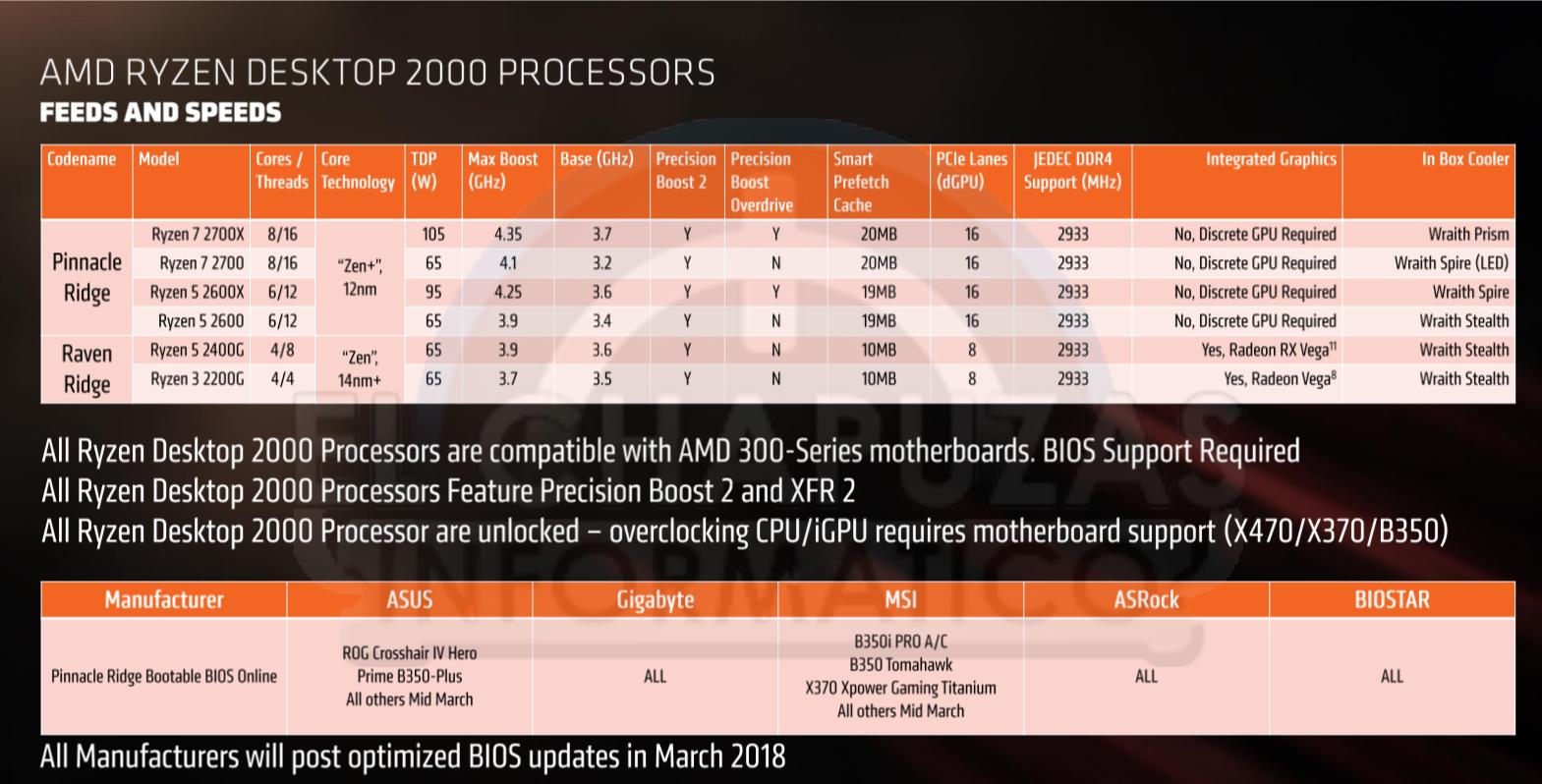 AMD-Ryzen-2000-modelos.png