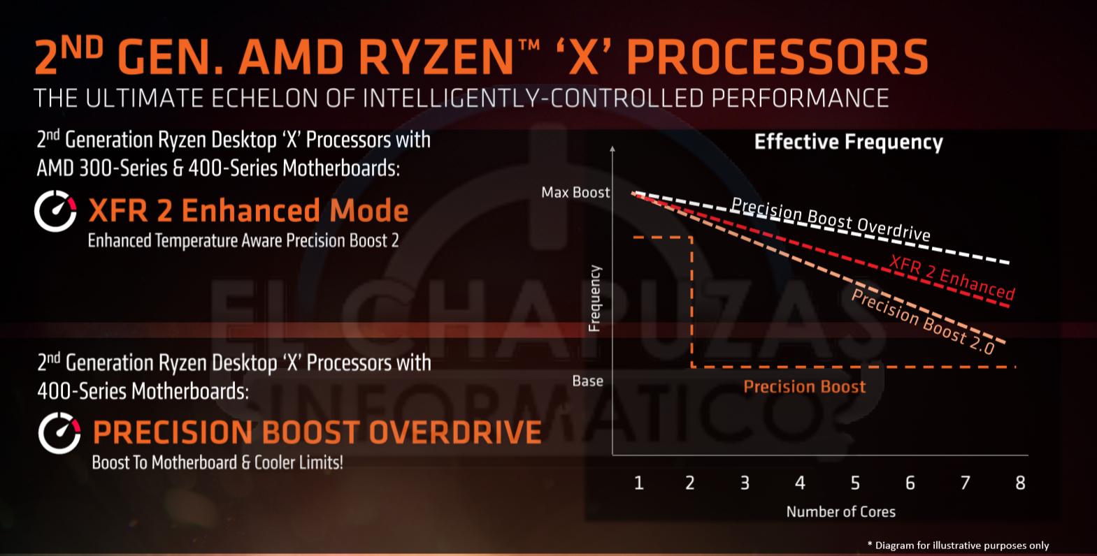 AMD-Ryzen-2000-tecnologias-3.png
