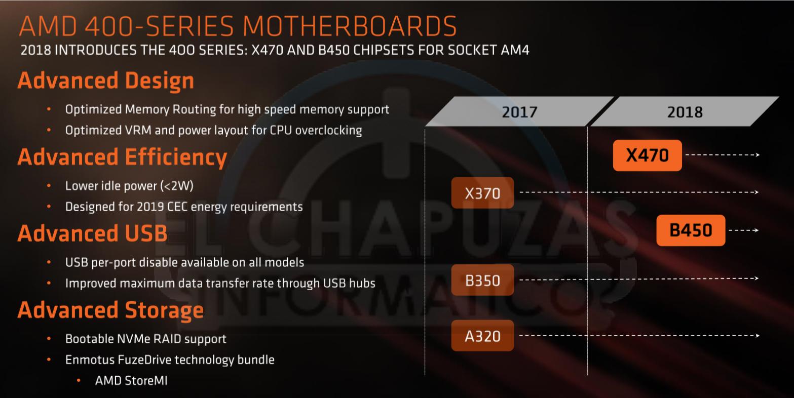 Placas-base-AMD-400-Series.png