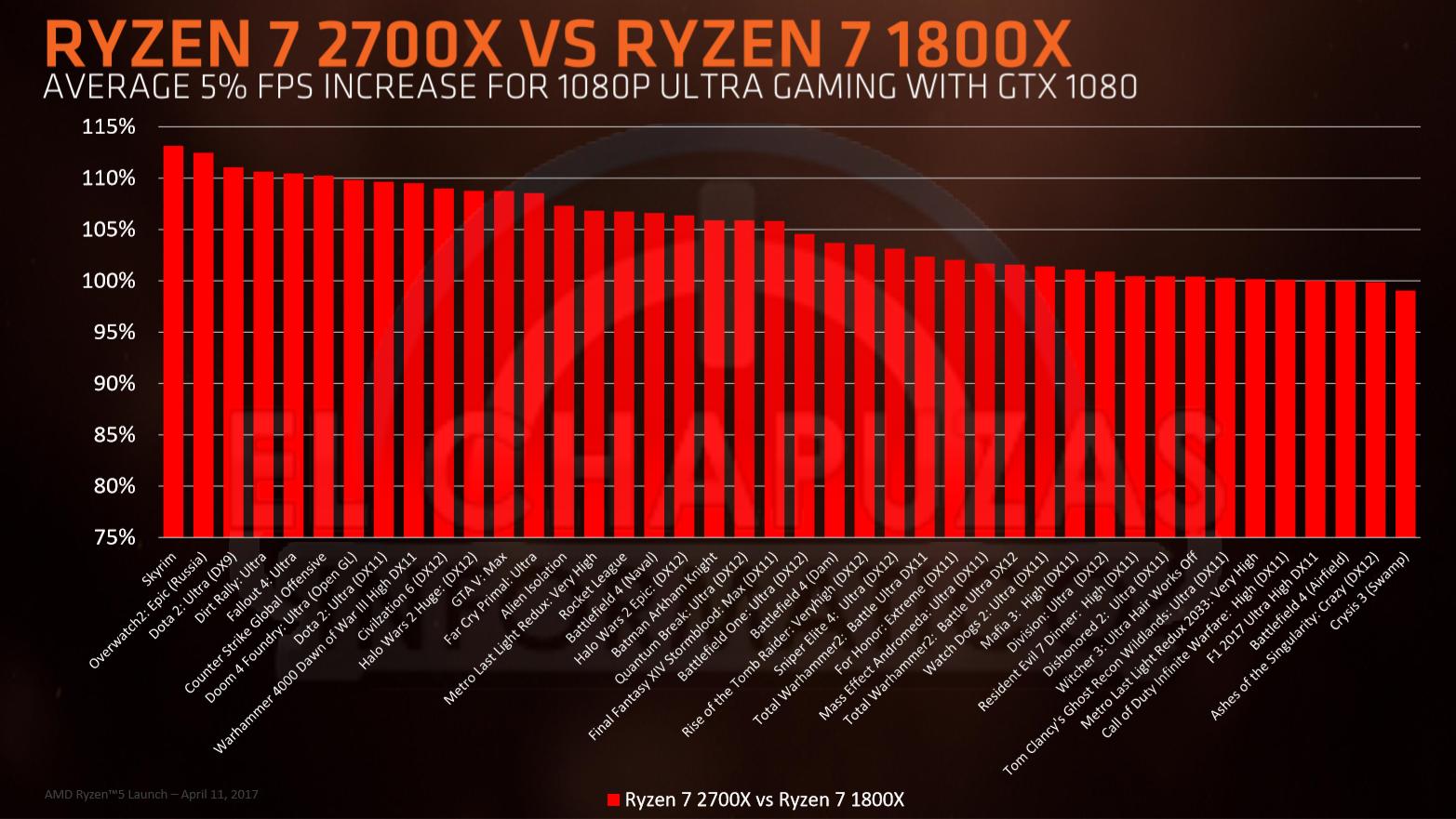 Ryzen-7-2700x-vs-Ryzen-7-1800X.png