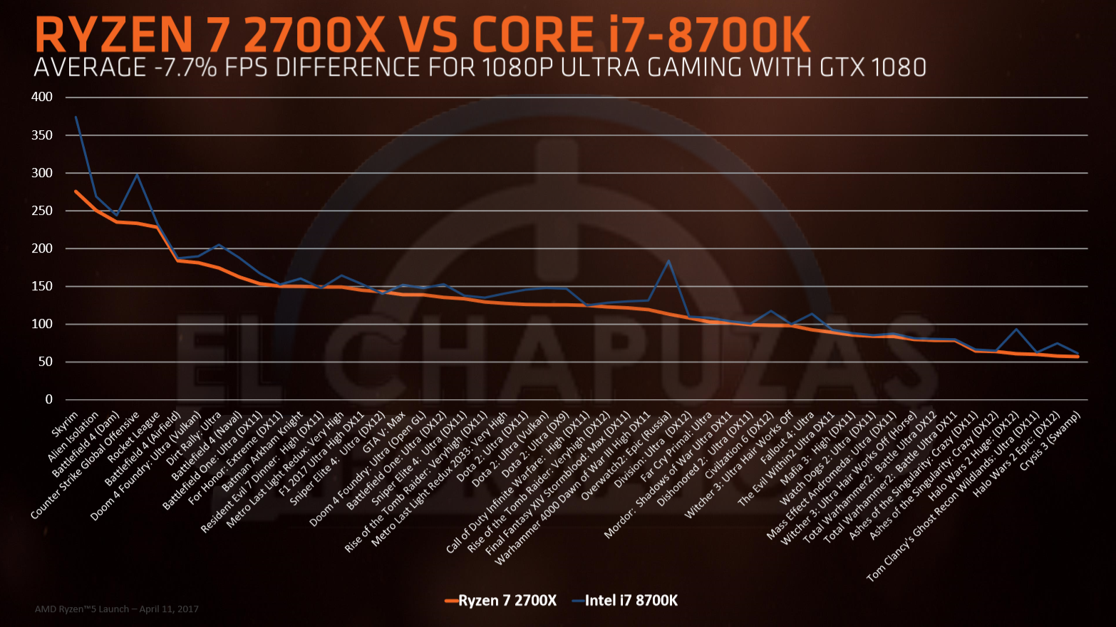 Ryzen-7-2700x-vs-Core-i7-8700K.png