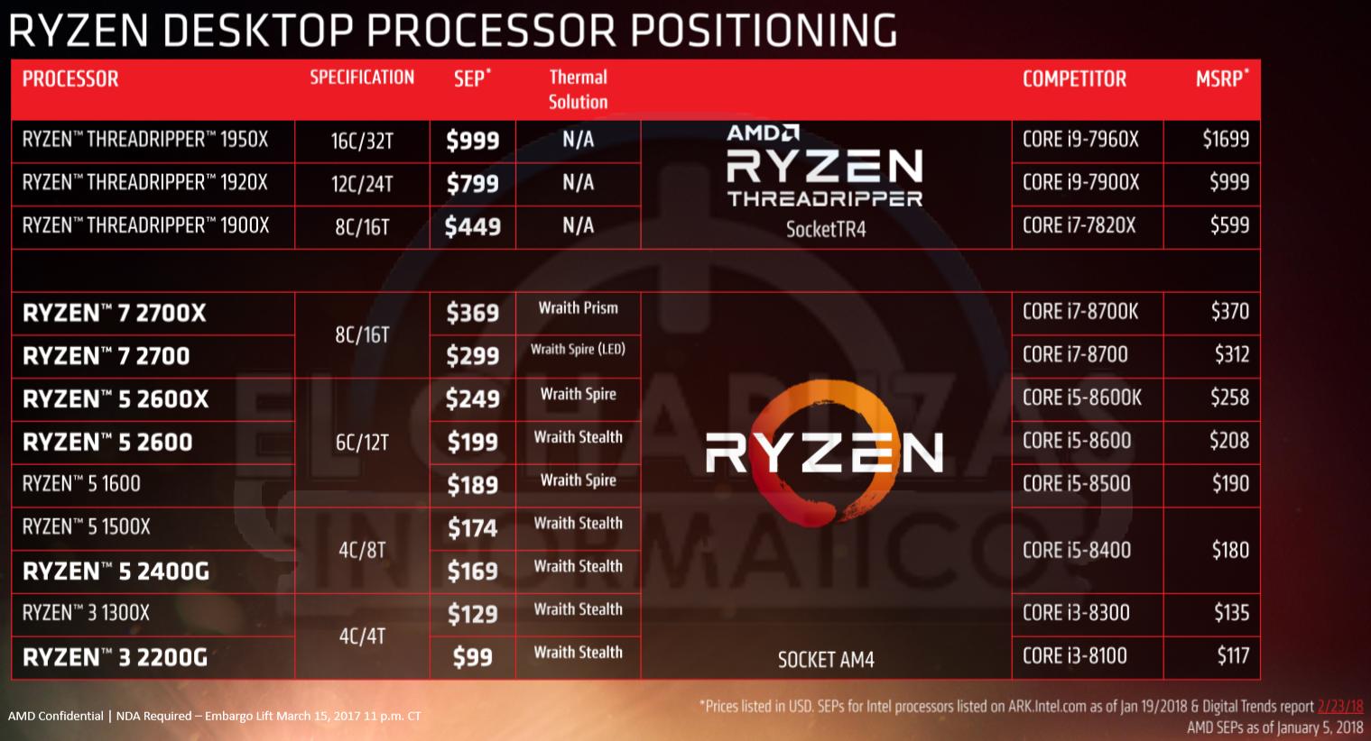 AMD-Ryzen-2000-Precios.png