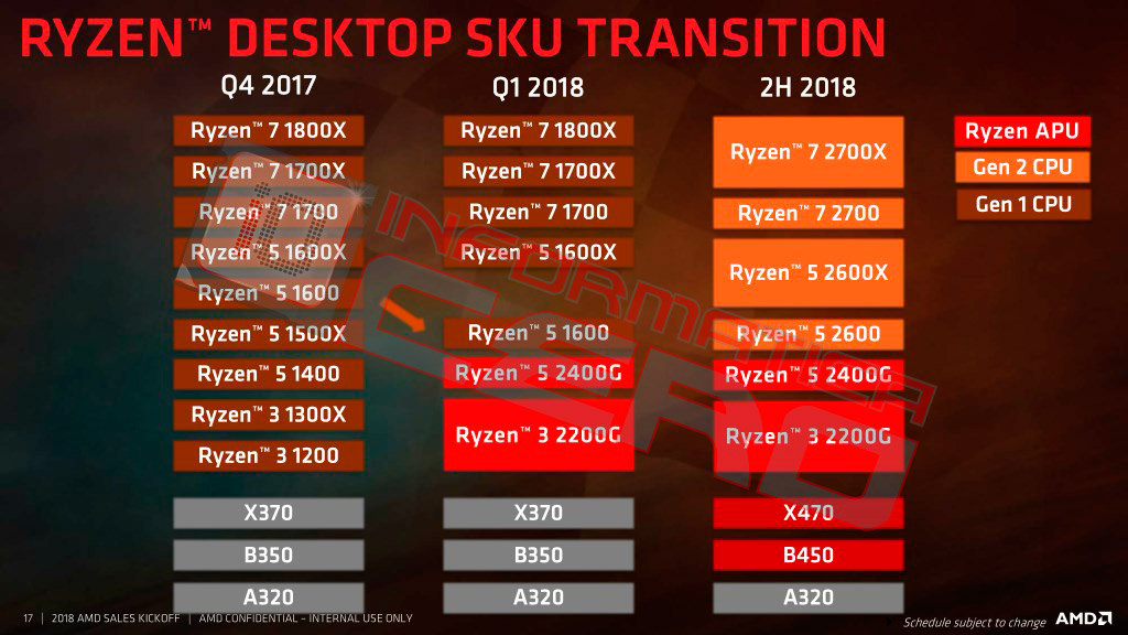 AMD launches Zen+ 12nm Ryzen and X470 motherboards | [H]ard