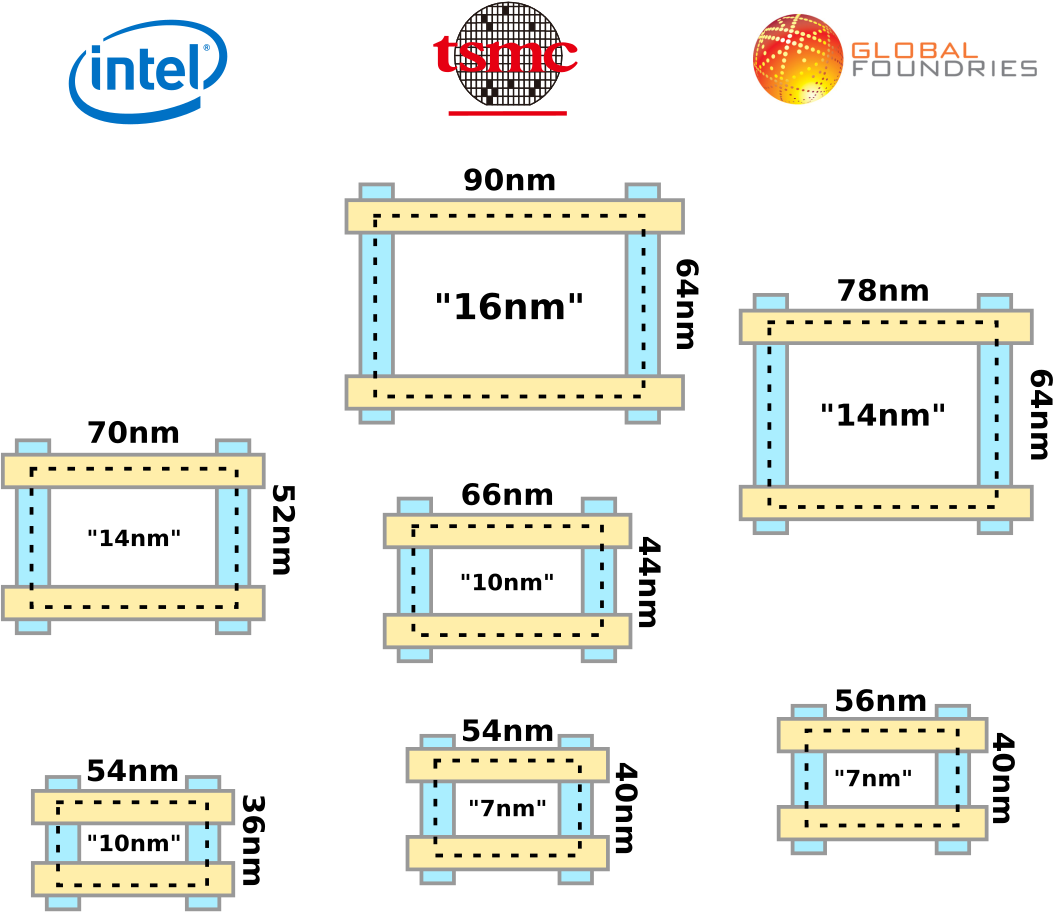 Intel Set to Fall Further Behind TSMC | Page 2 | [H]ard|Forum