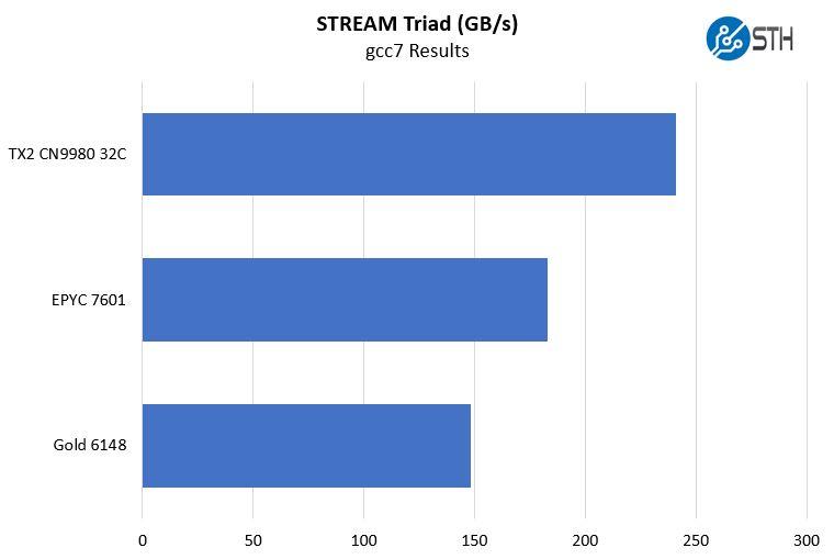 Cavium-ThunderX2-Stream-Triad-gcc7.jpg