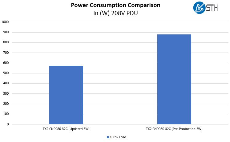 Cavium-ThunderX2-Power-Consumption-Update-Pre-and-Post-FW-Upgrade.jpg