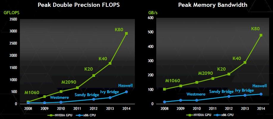 nvidia-cpu-gpu-performance-spread.jpg