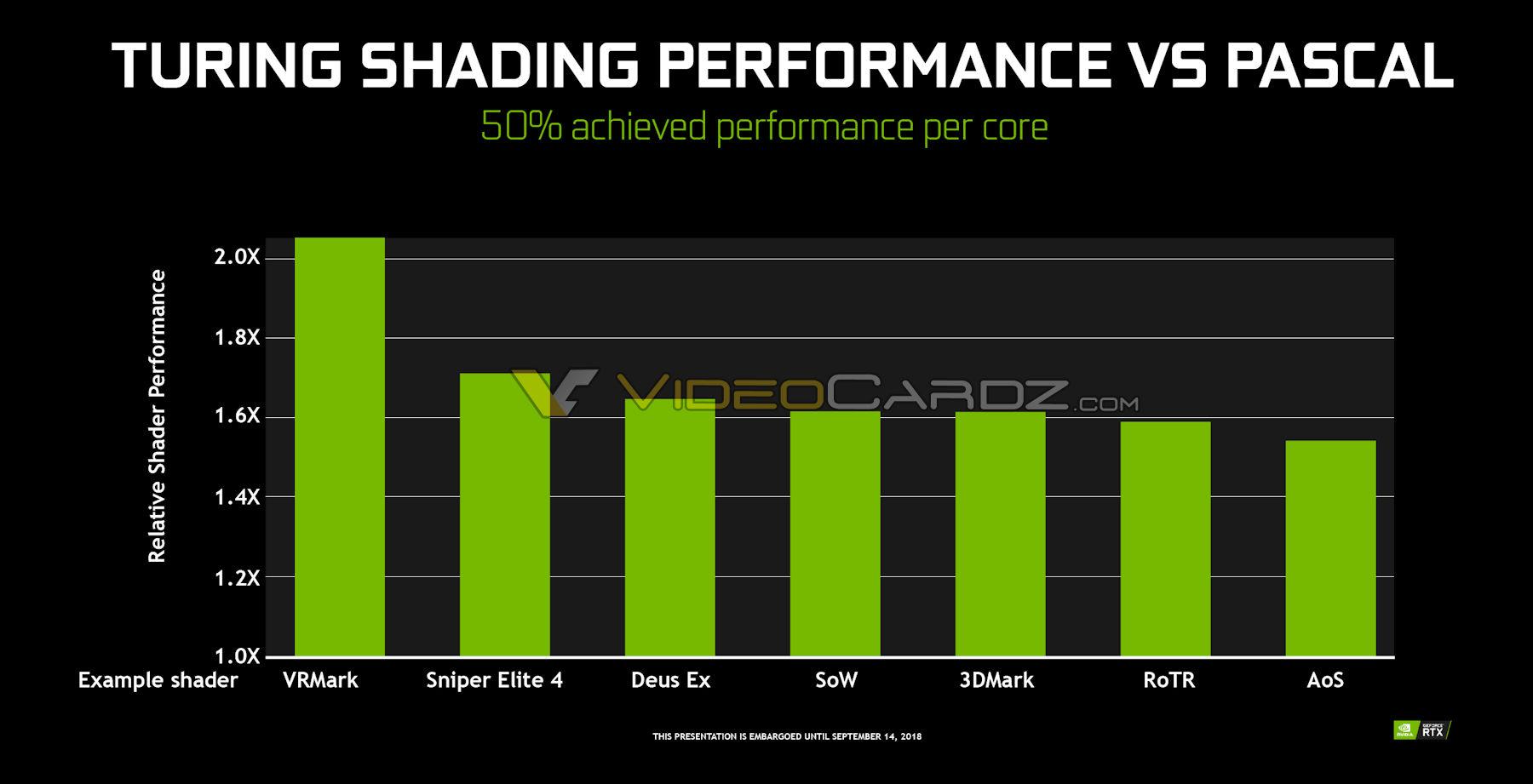 NVIDIA-Turing-vs-Pascal-Shader-Performance.jpg