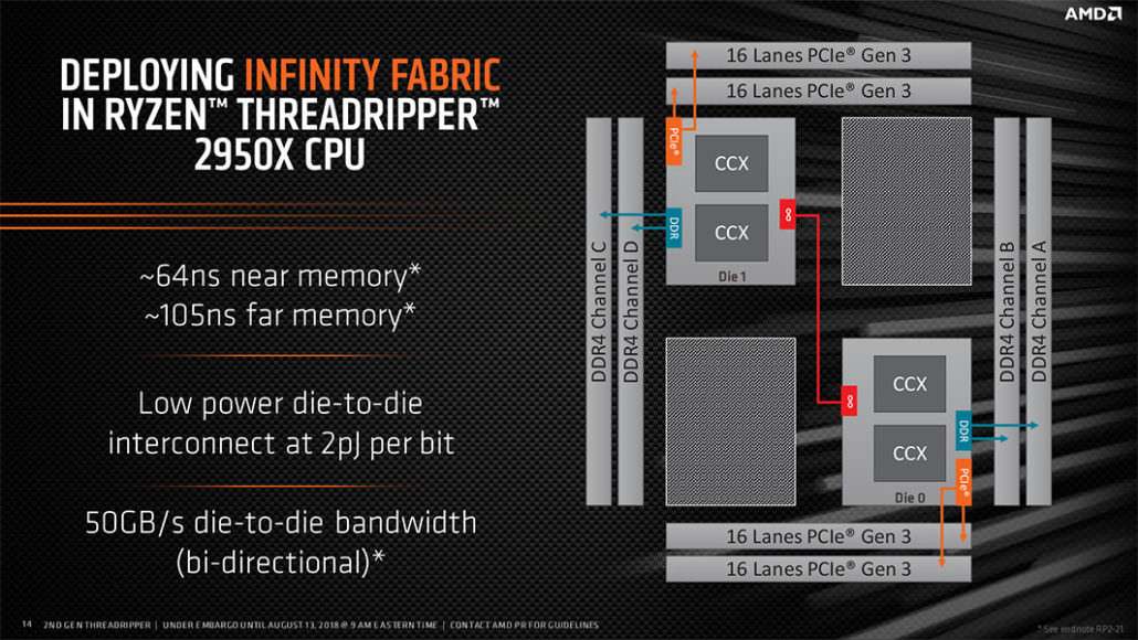 Infinity Fabric: Why Crossfire needs to die and MultiGPU can