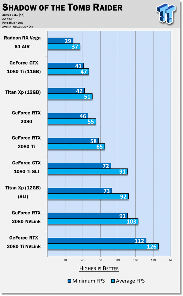 8741_69_nvidia-geforce-rtx-2080-ti-nvlink-enables-4k-120hz-gaming.png