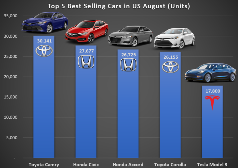 US-Best-Selling-Cars-in-August-in-units-768x544.png