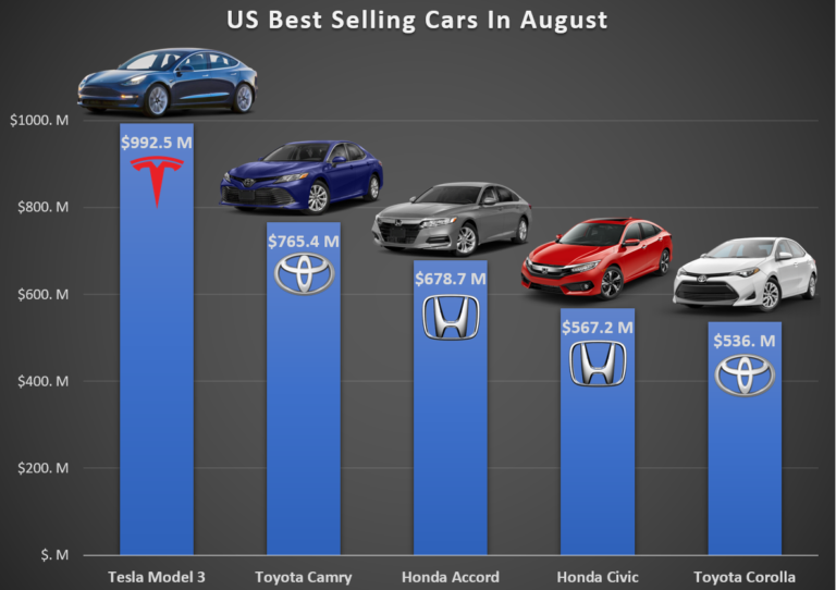 US-Best-Selling-Cars-in-August-768x542.png