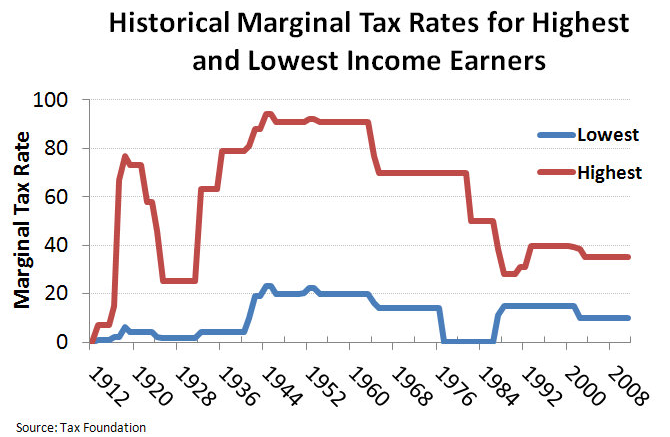 tax-rate-history-us-chart.png