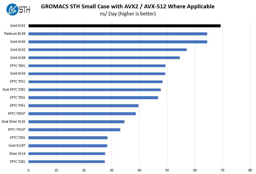 Intel-Xeon-Gold-6152-GROMACS-STH-Small-Benchmark.jpg
