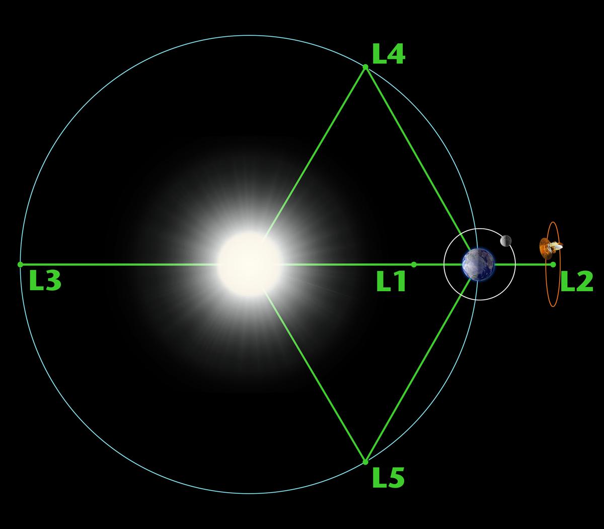 lagrange-points1.jpg