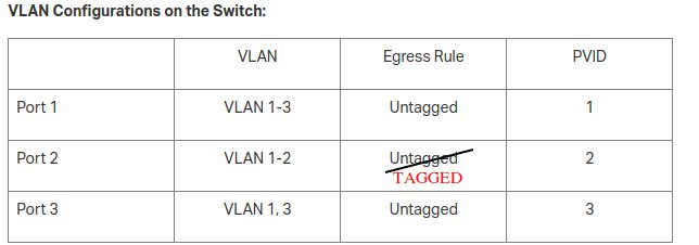 switch port tagged untagged