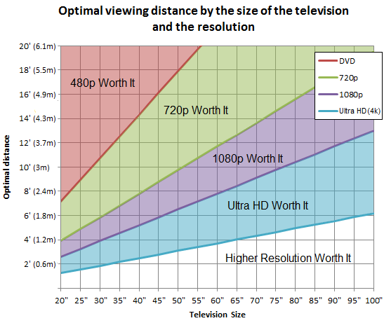tv-size-distance-chart.png
