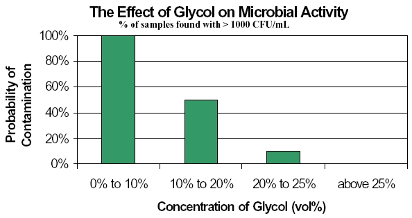lttf-effect-glycol-on-microbial-activity.jpg