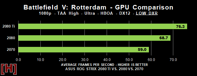 Battlefield V NVIDIA Ray Tracing RTX 2080 Ti Performance