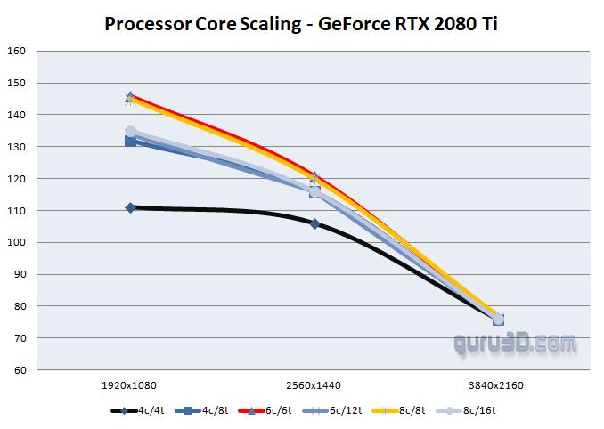 Battlefield V NVIDIA Ray Tracing RTX 2080 Ti Performance
