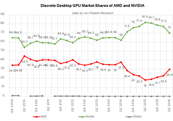 jpr_q2_2016_amd_vs_nvda_SHARE.png