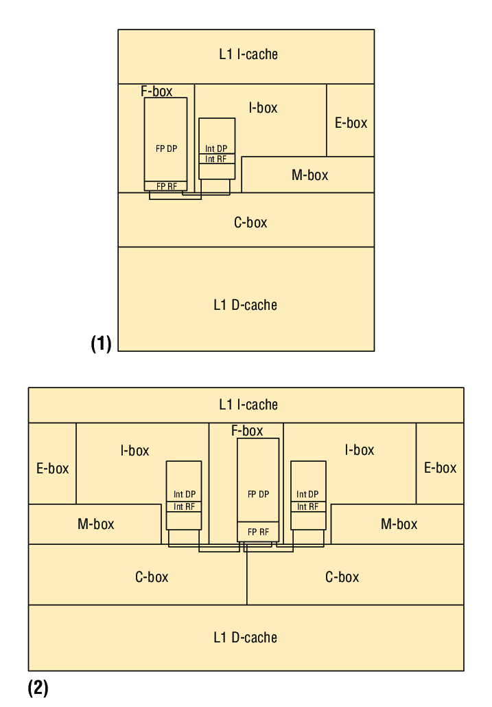 Figure-A-CMP-floorplan-1-The-original-core-and-2-a-conjoinedcore-pair-both-showing.png