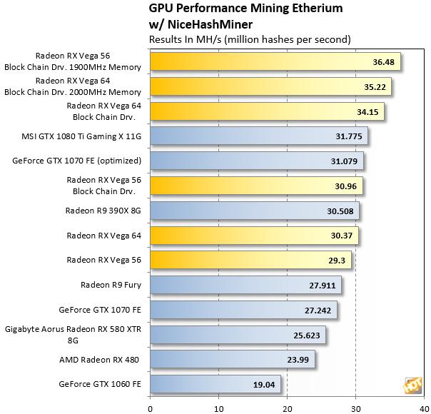 191809_Ethereum-Mining-GPU-Benchmarks-With-RX-Vega.png