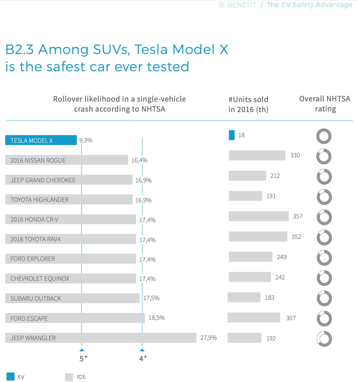 Tesla-Model-X-Safety-Rollover-Risk.png