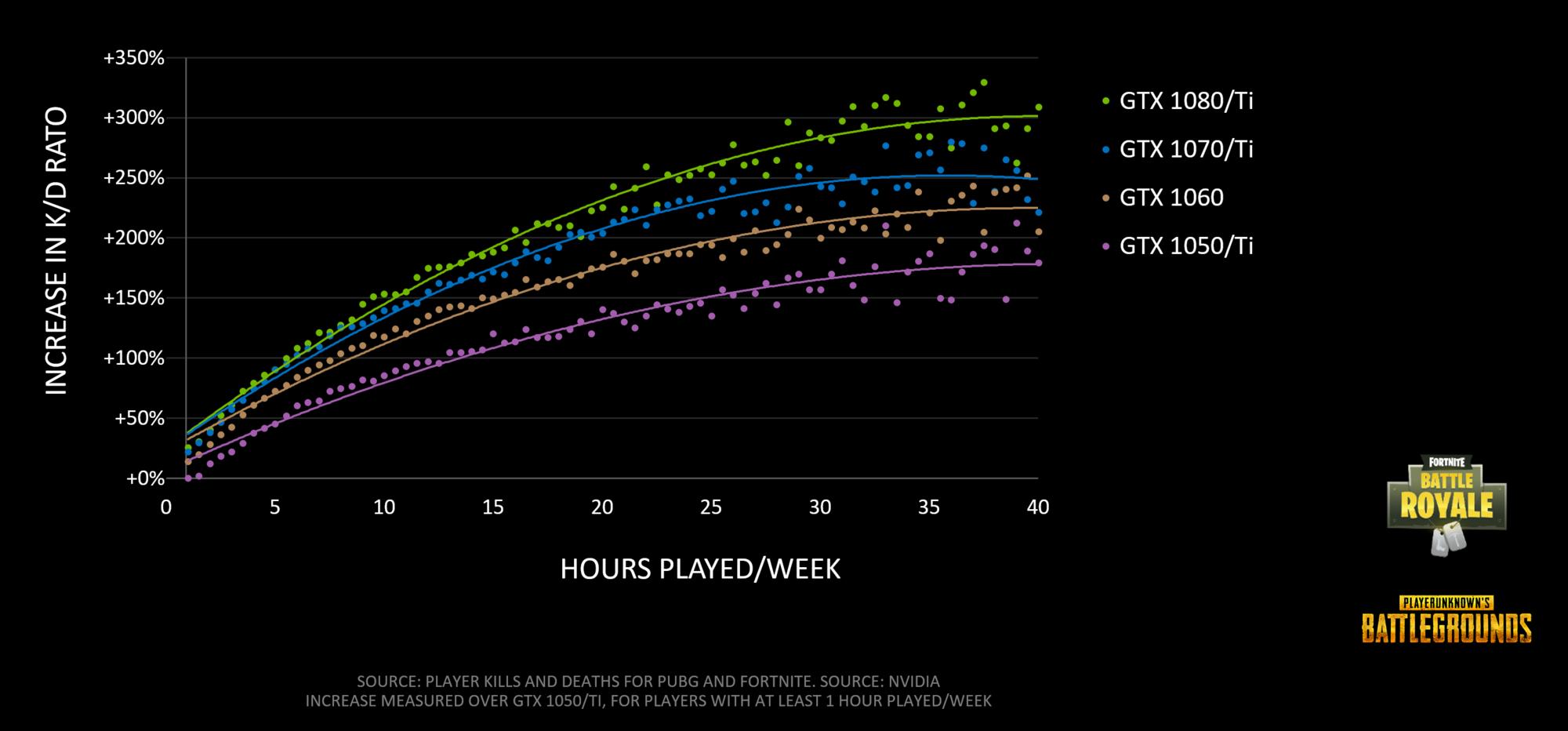battle-royale-fortnite-pubg-increase-in-kd-hours.png