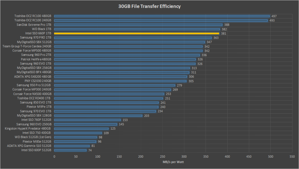Intel-SSD-660P-30GB-Efficiency-1024x578.png