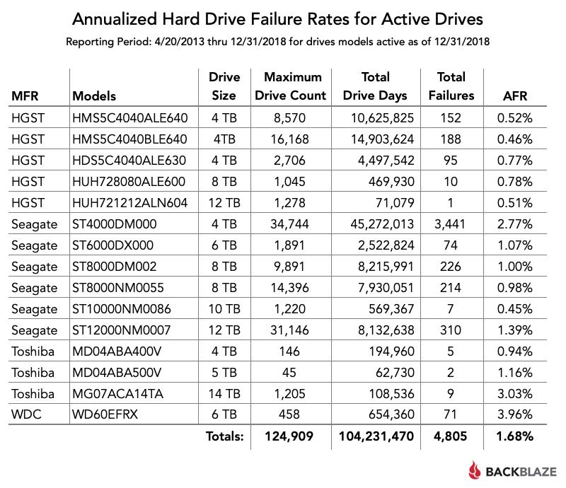 blog-chart-2018-hard-drive-stats.png