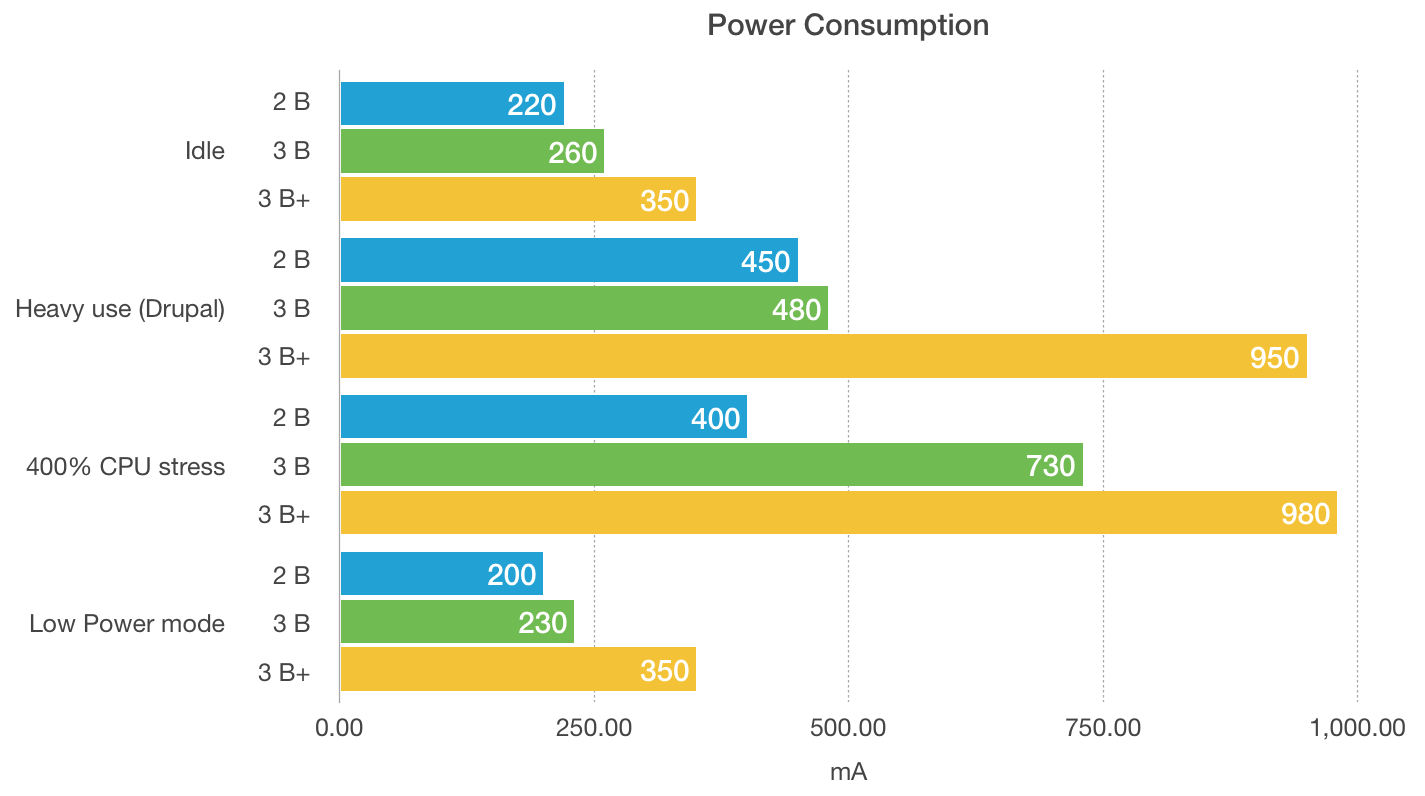 pi-power-consumption-model-3-b-plus.png