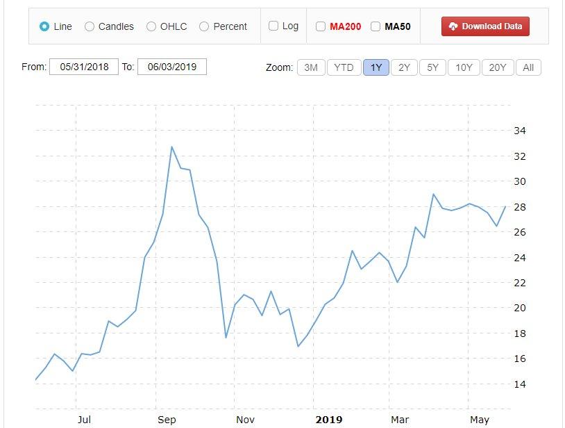 AMD Stock Price & Ryzen 3000 Spec Leak | [H]ard|Forum