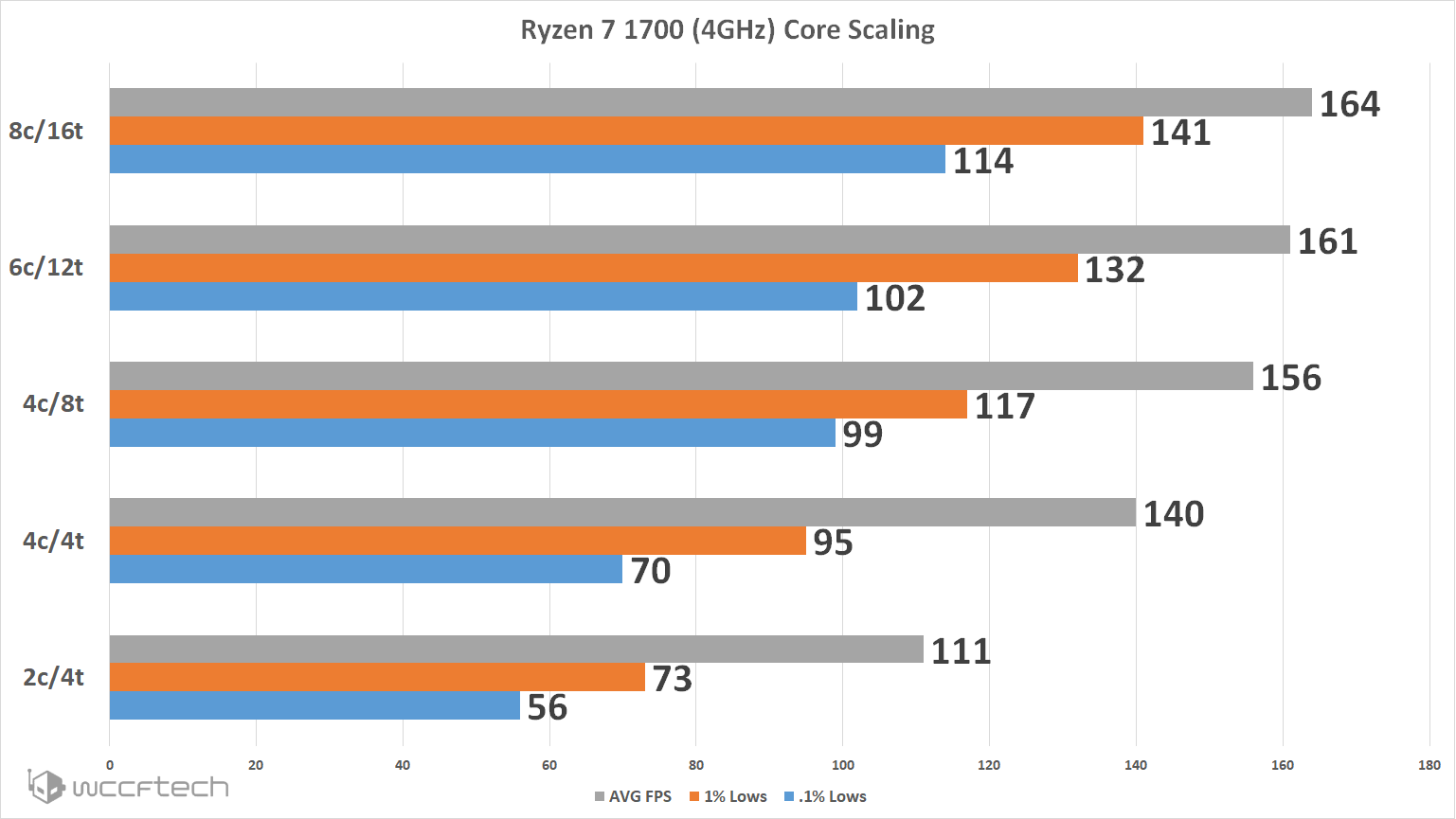 RE2-Ryzen-7-Core-Scaling.png