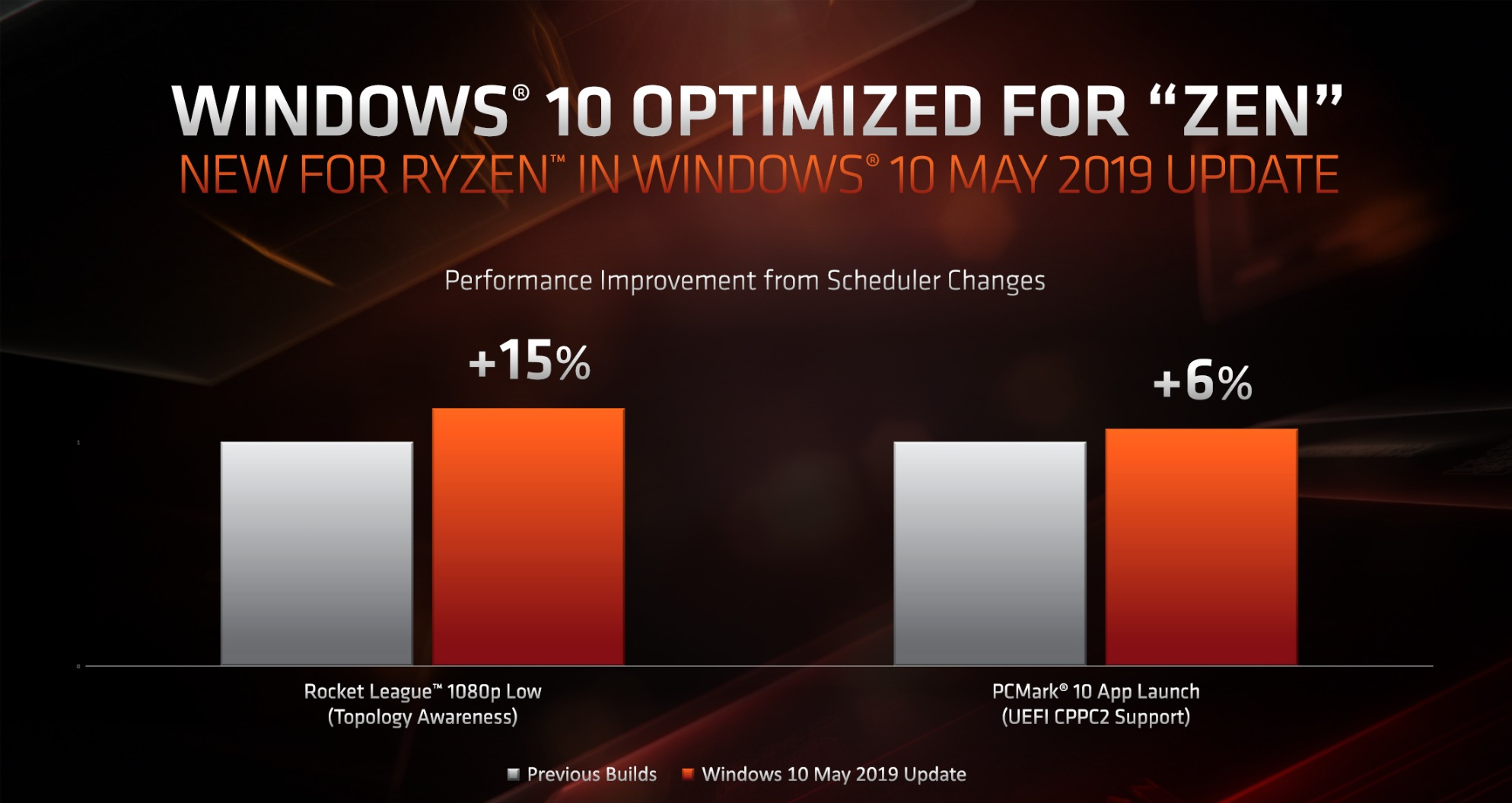 ryzen_3000_windows_optimzations_2-100798899-orig.jpg