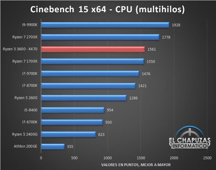 AMD-Ryzen-5-3600-X470-Tests-1.jpg