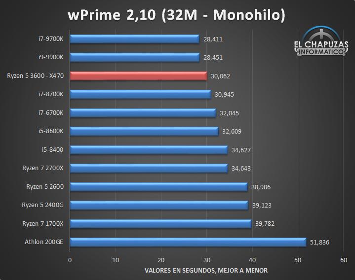 AMD-Ryzen-5-3600-X470-Tests-5.jpg