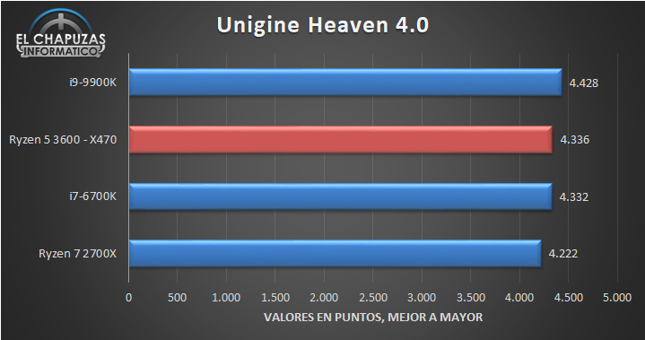 AMD-Ryzen-5-3600-X470-Benchmarks-4.jpg