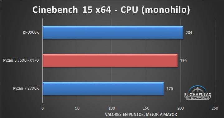 AMD Ryzen 5 3600 Review | [H]ard|Forum
