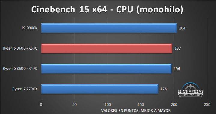 AMD-Ryzen-5-3600-X570-Tests-2.jpg