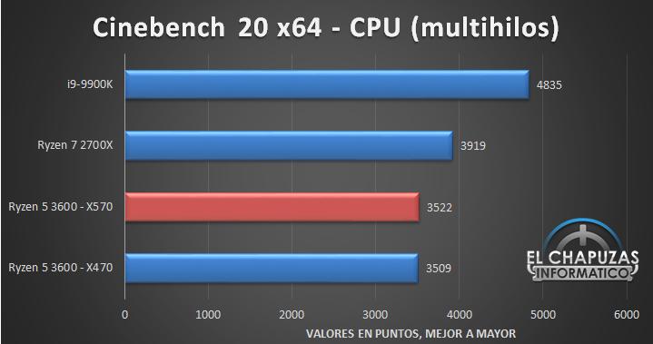 AMD-Ryzen-5-3600-X570-Tests-3.jpg