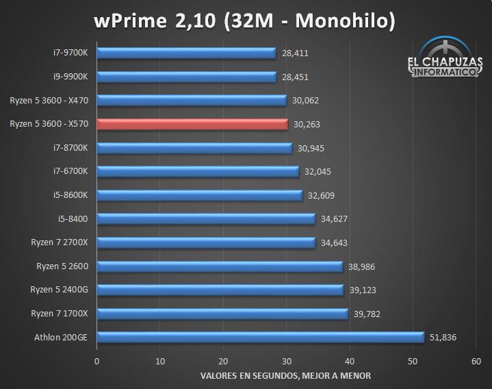 AMD-Ryzen-5-3600-X570-Tests-5.jpg