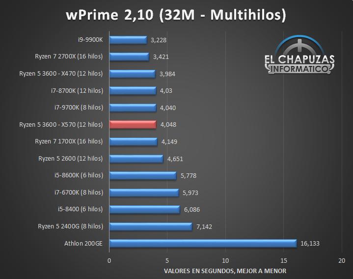AMD-Ryzen-5-3600-X570-Tests-6.jpg