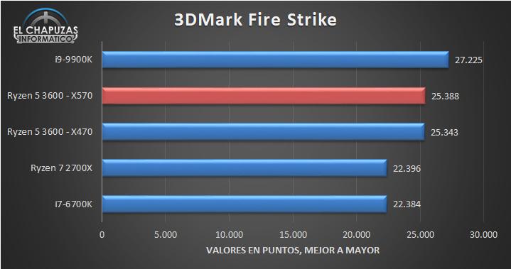 AMD-Ryzen-5-3600-X570-Benchmarks-1.jpg