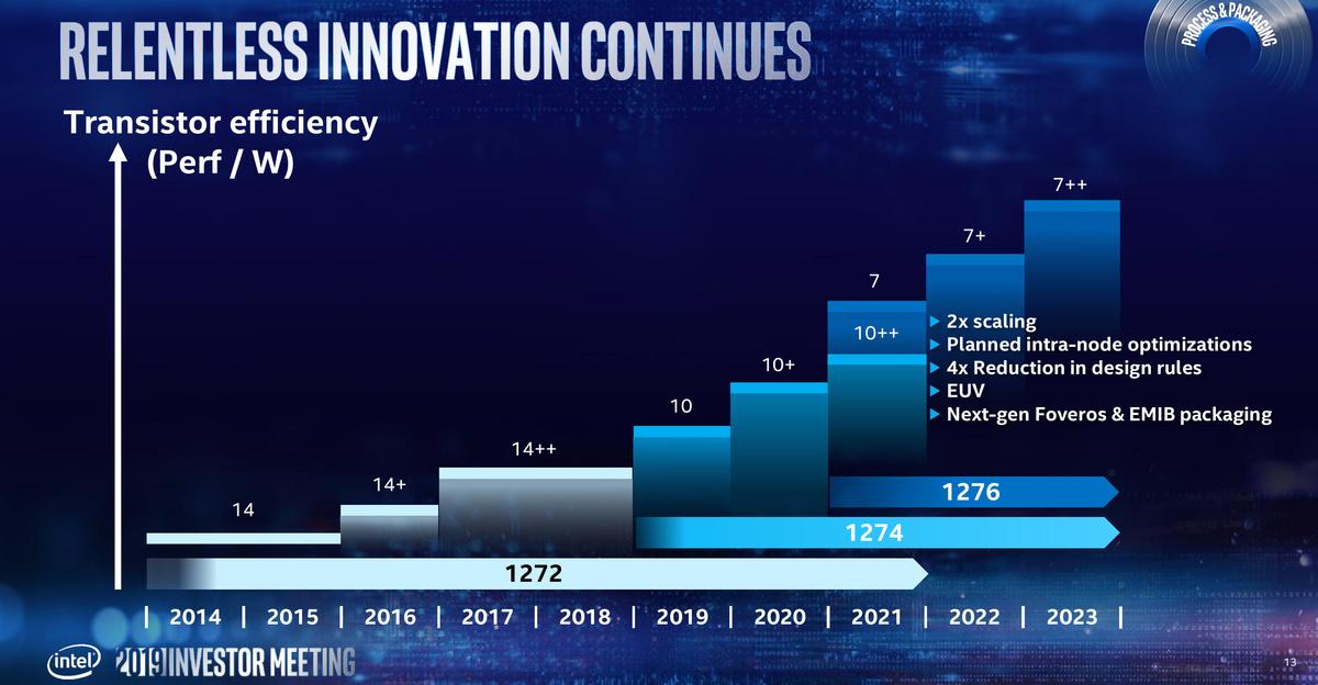 064371_intel-2019-investor-meeting-process-tech-7-nm.jpg