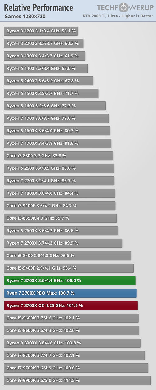 relative-performance-games-1280-720.png