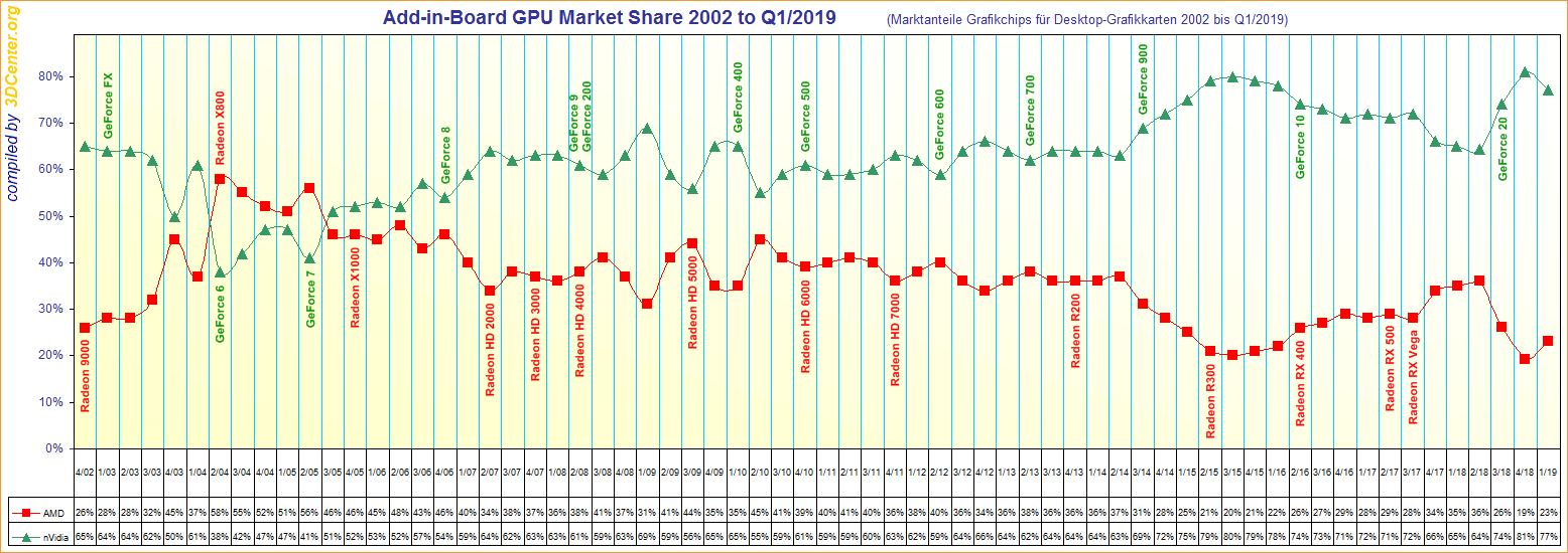 Add-in-Board-GPU-Market-Share-2002-to-Q1-2019.png