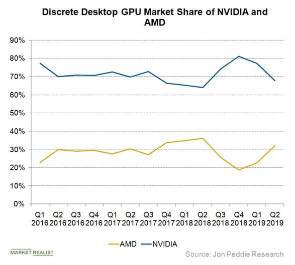 AMD-and-NVIDIA-Discrete-GPU-market-share-Q2-2019.jpg