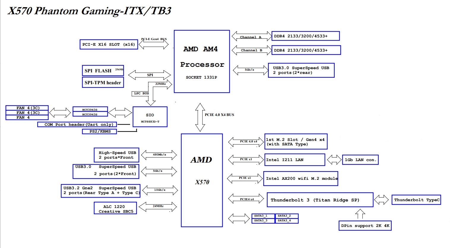 asrock-20x570-20phantom-20gaming-20itx-20tb3-20block-20diagram-jpg.jpg