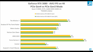 PCIE RTX 3080 Real Game.png